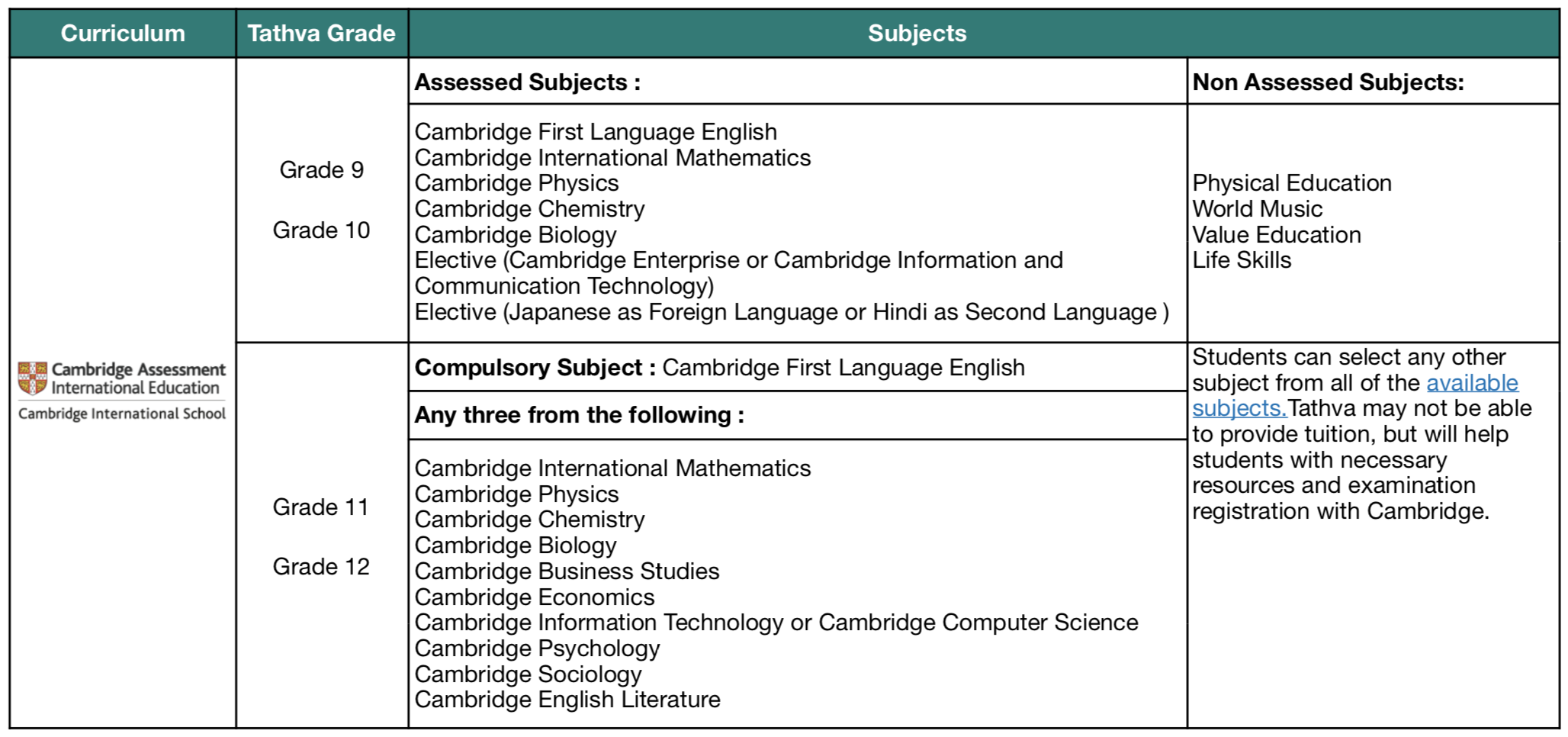 Cambridge Assessment International Education (CAIE) - for